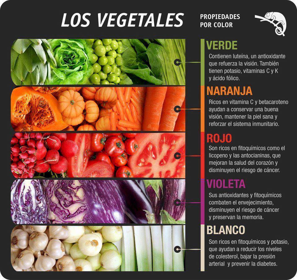 Comida más sana usando 5 Colores. La dieta de los 5 colores.